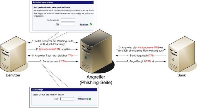A-I3 Pressemeldung: iTAN nur in Verbindung mit SSL sicher (Update)